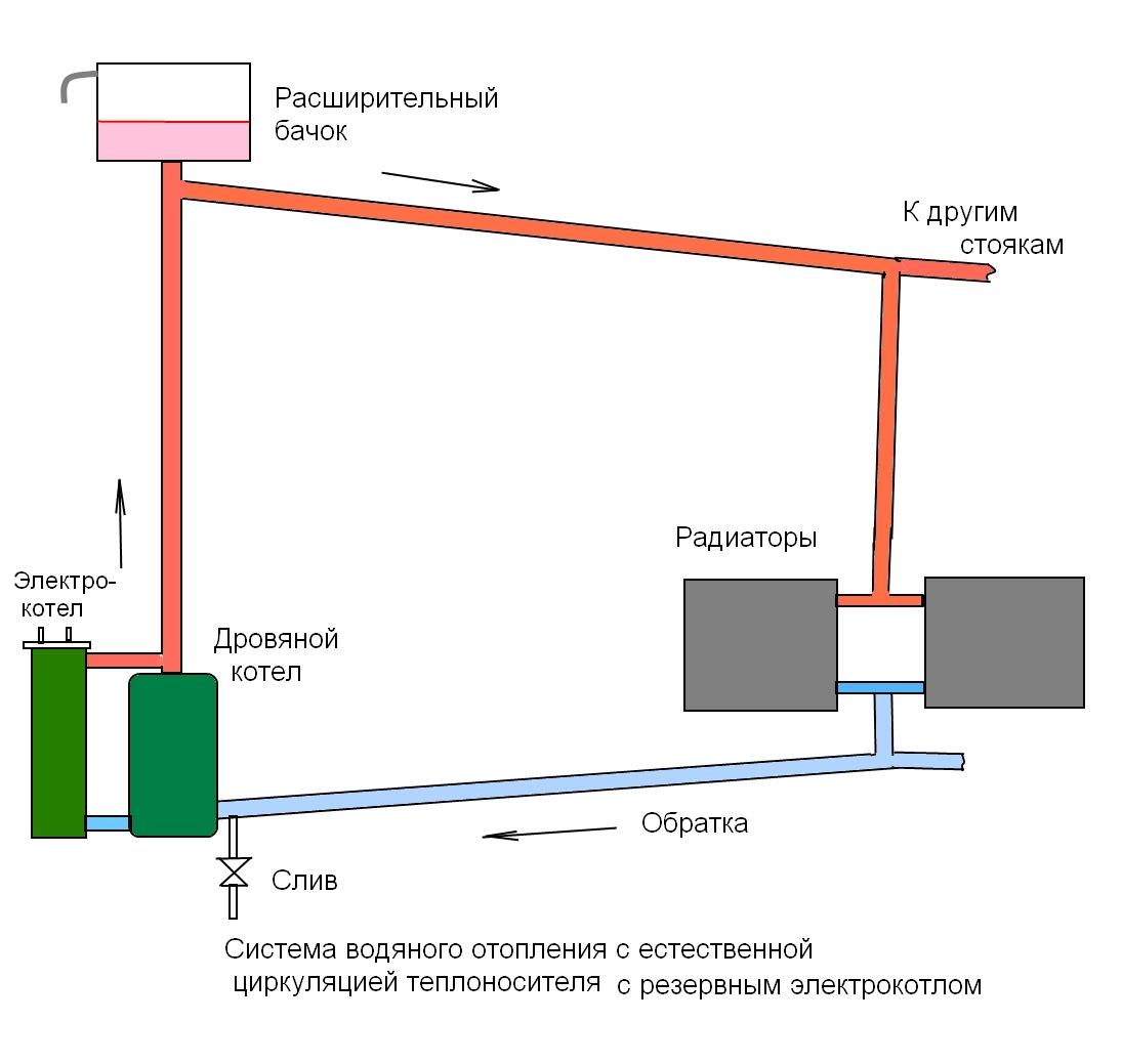 Схема отопления с электрокотлом и насосом