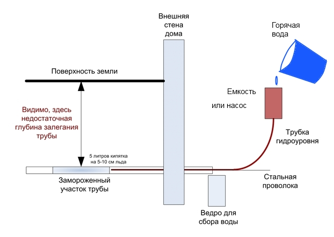 как определить протечку воды под землей Фонарик недорого